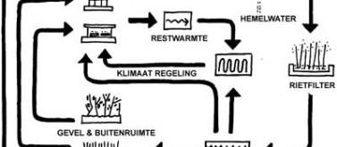 Scheme about flows