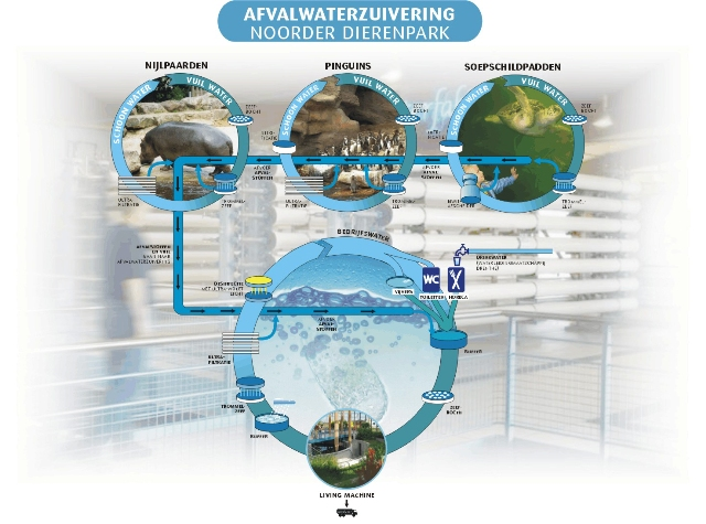 Waste water cycle