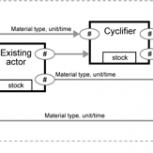 alt cyclifier Scheme