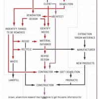 alt Design decisions for a vacant building