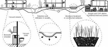 Cross section of the water infrastructure