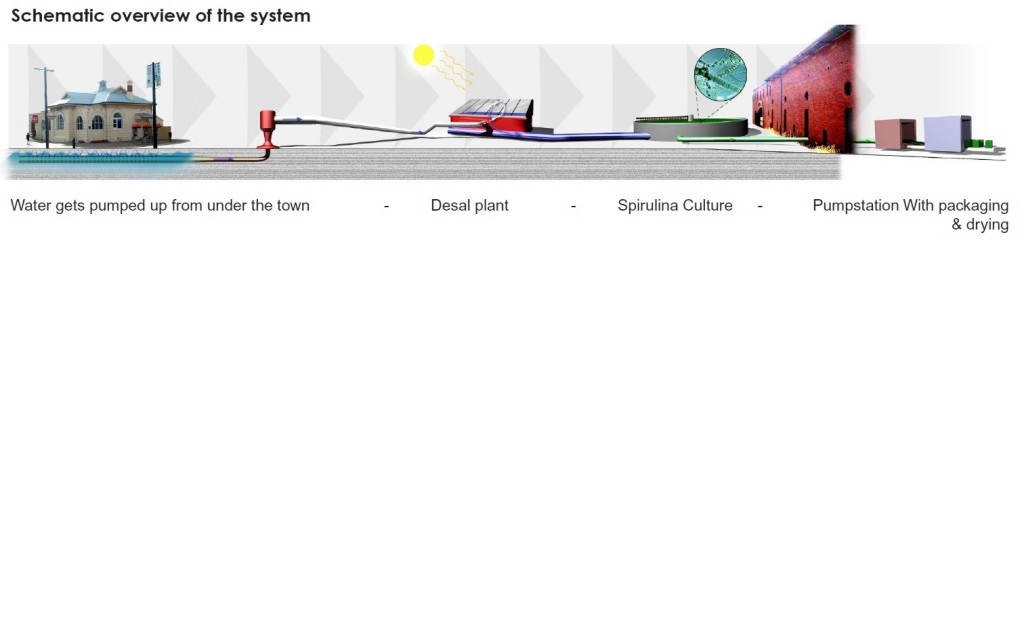 Schematic overview of the system
