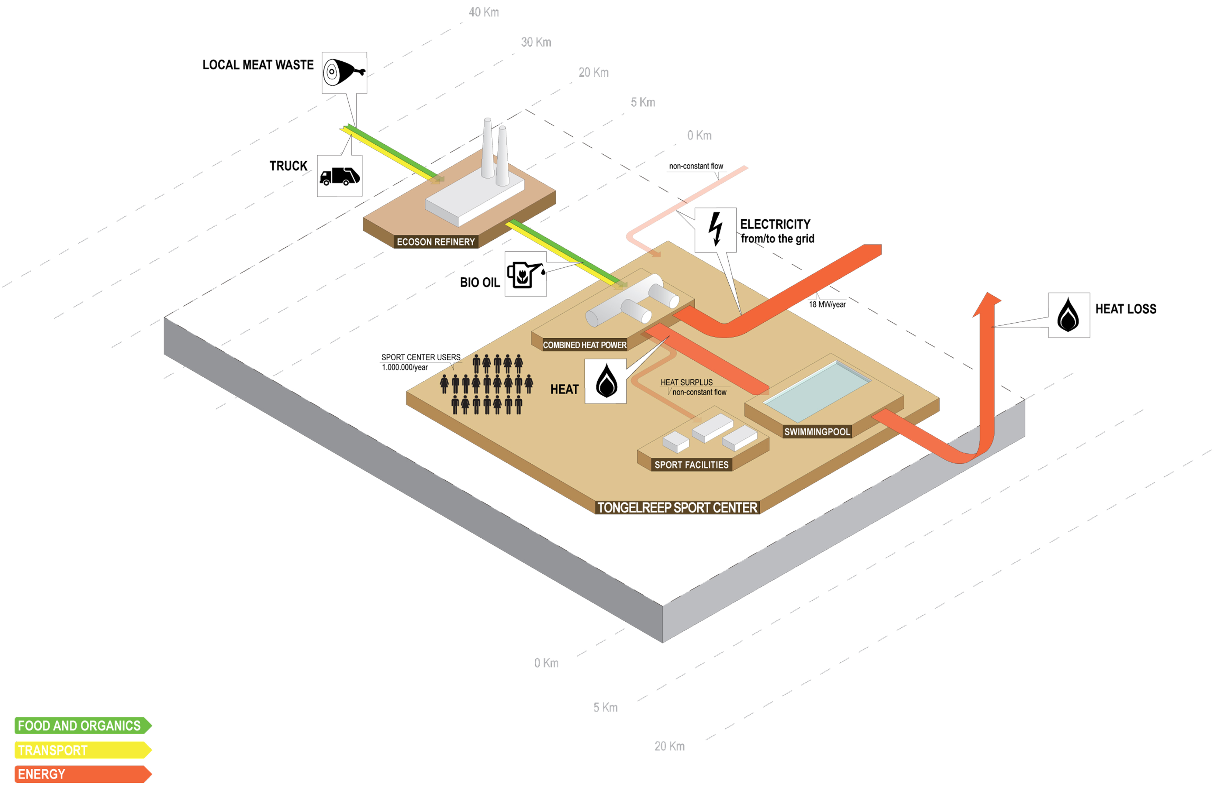 Bio Energy Centers Cyclifier Hydroelectric Power Plant Sankey Diagram 3d View Fullsize Image