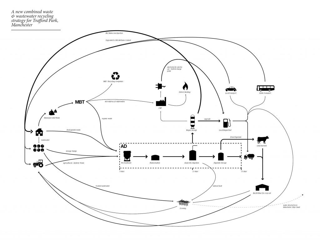 Flows scheme