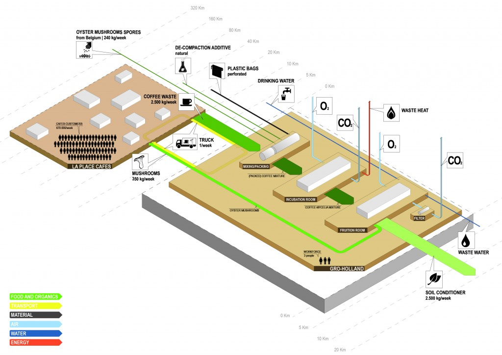 3D Sankey diagram