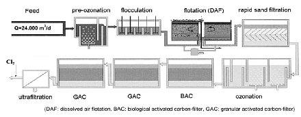 Goreangab water reclamation plant