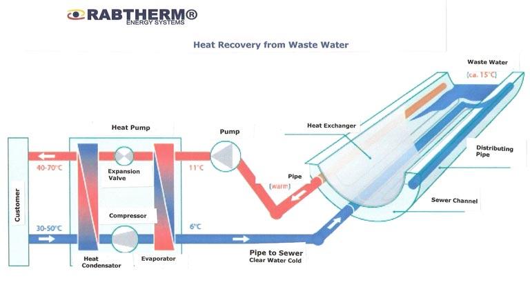 Heat exchanger process