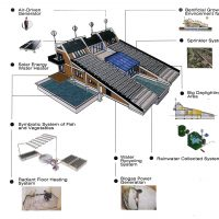 alt recycling systems of the project